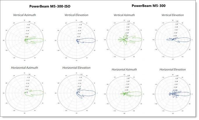 Диаграммы направленности PowerBeam M5 ISO
