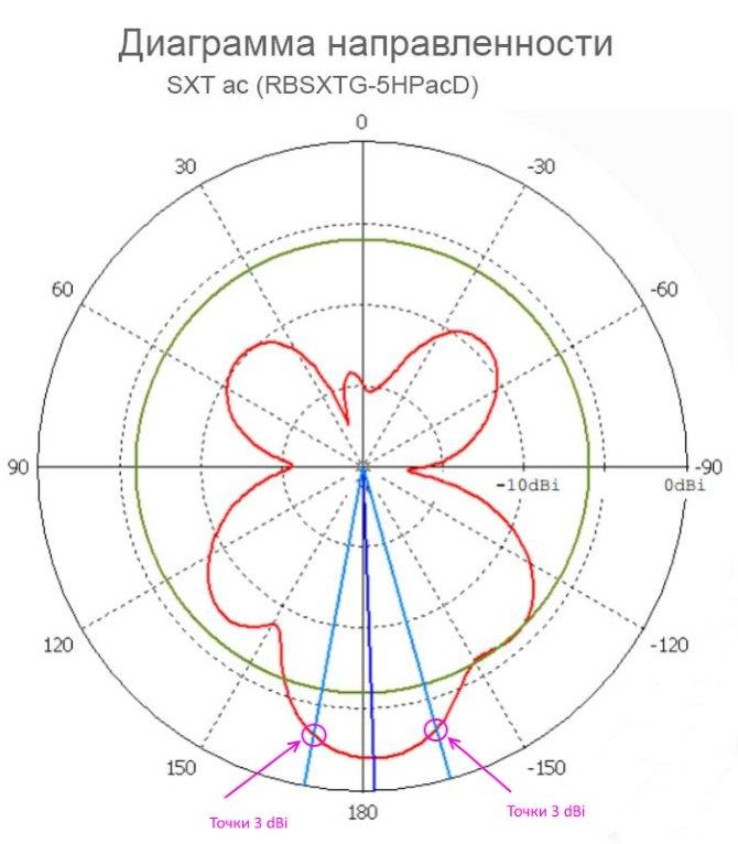 Диаграмма направленности RBSXTG-5HPACD