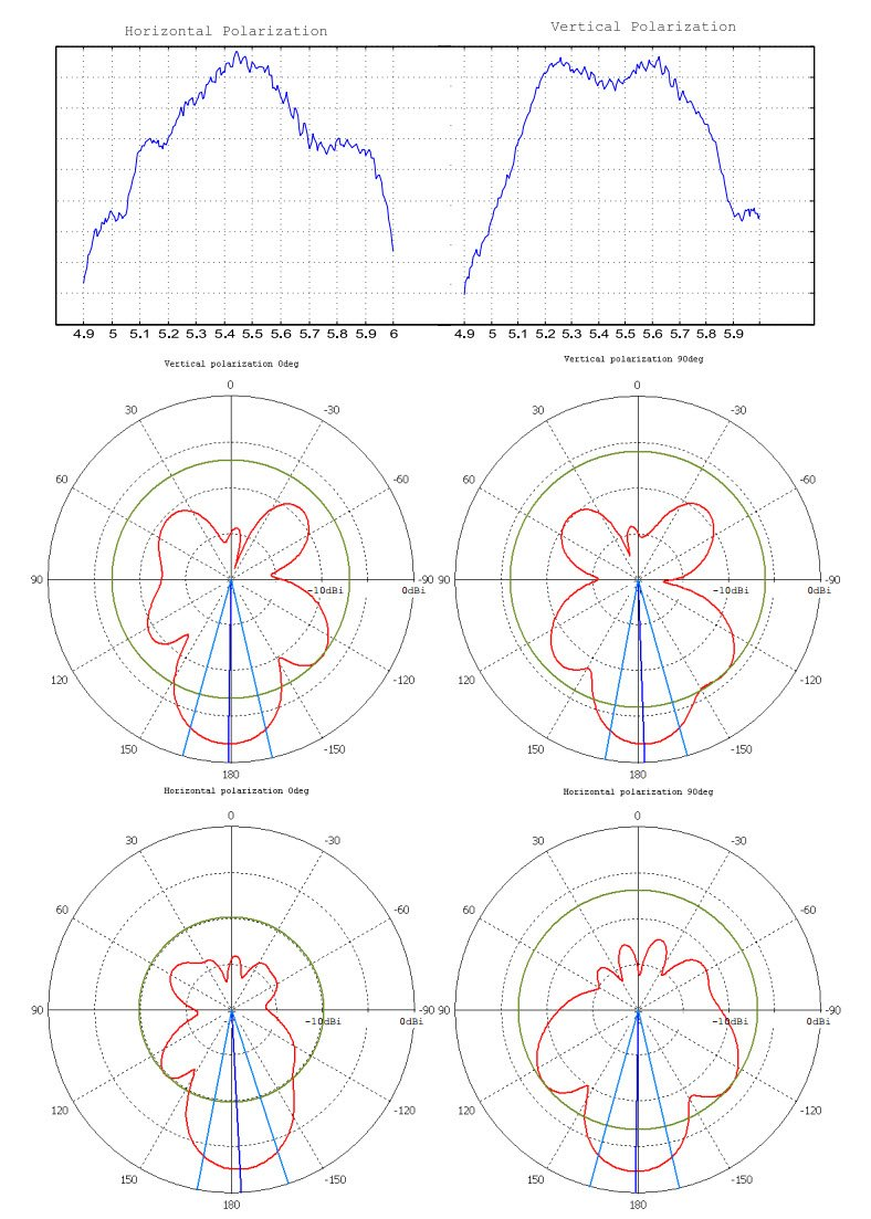 SXT Lite5 Диаграмма направленности