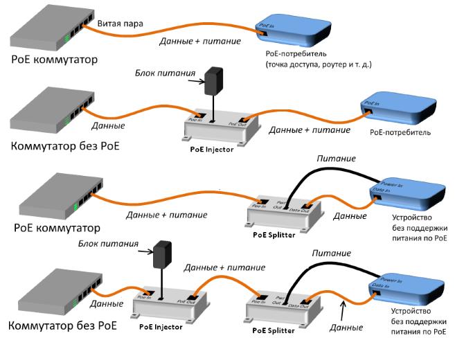 Схема подключения PoE