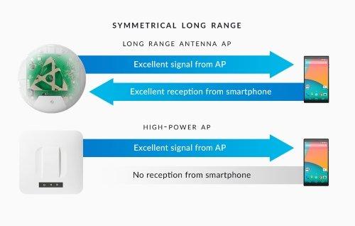UniFi AP AC Long Range