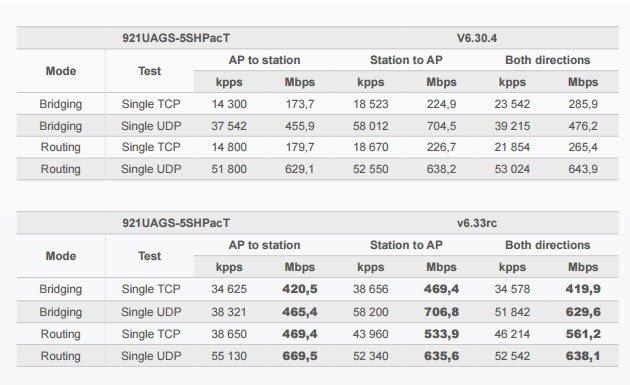 Оптимизация TCP-потока