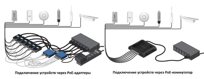 Схема подключения PoE через адаптеры и коммутатор