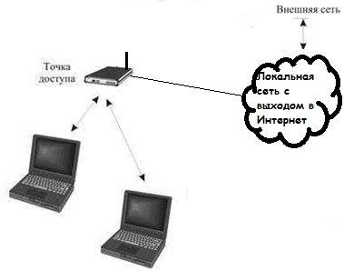 Точка доступа для создания беспроводного сегмента сети