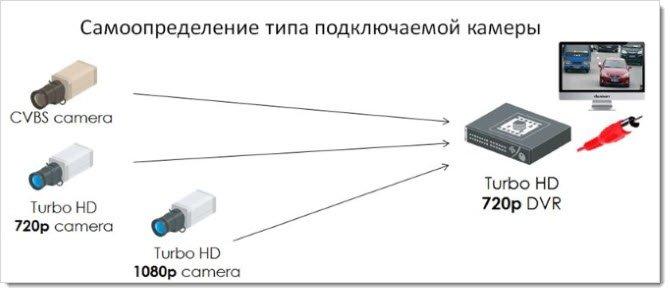 Совместимость Turbo HD камер