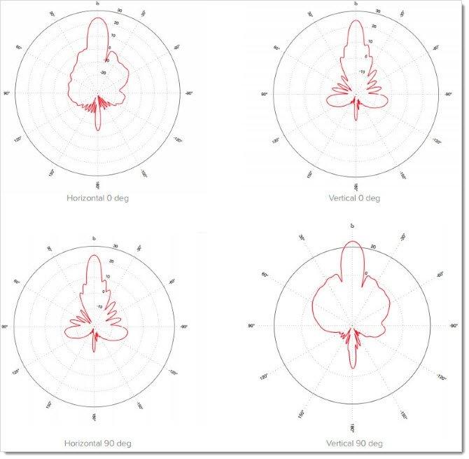 Диаграмма направленности LHG 5