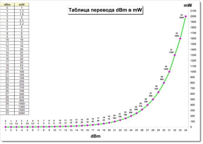 Таблица и график перевода дбм в ватты