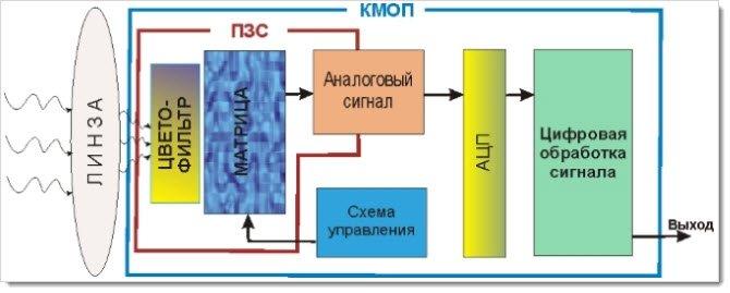 ПЗС и КМОП матрица