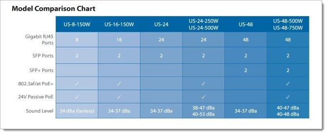 Сравнение моделей линейки UniFi Switch