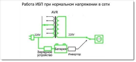 Схема работы линейного ИБП от сети