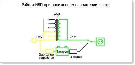 Схема работы линейного источника бесперебойного питания при пониженном напряжении