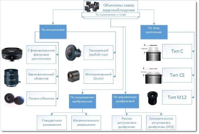 Виды объективов для камер видеонаблюдения