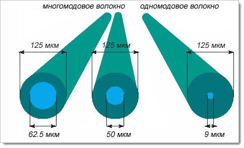 Многомодовое и одномодовое волокно