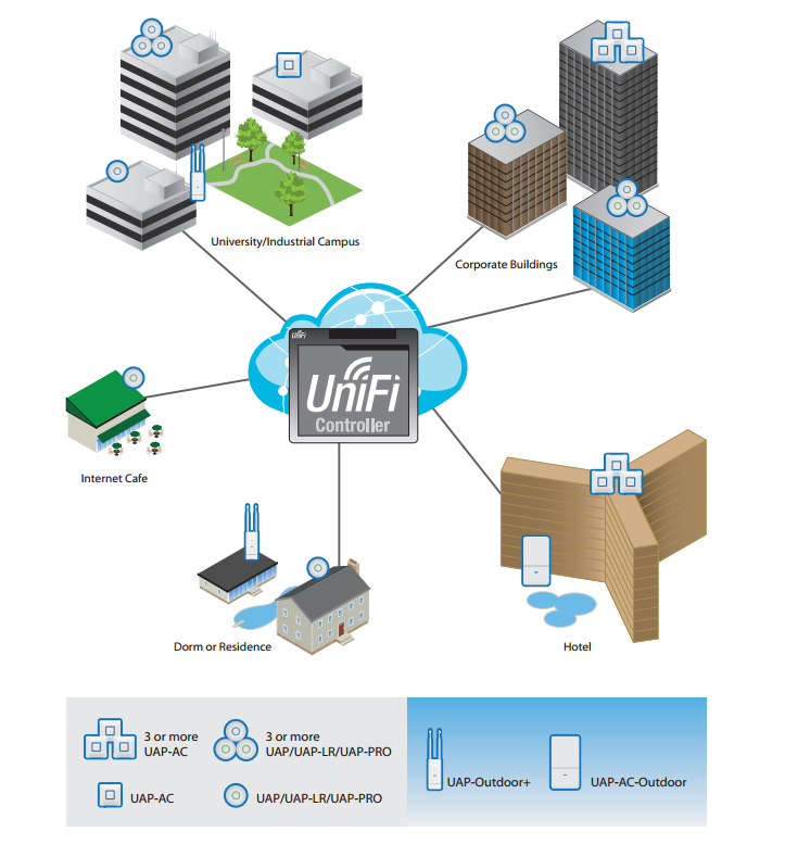 Примеры сети на основе UniFi
