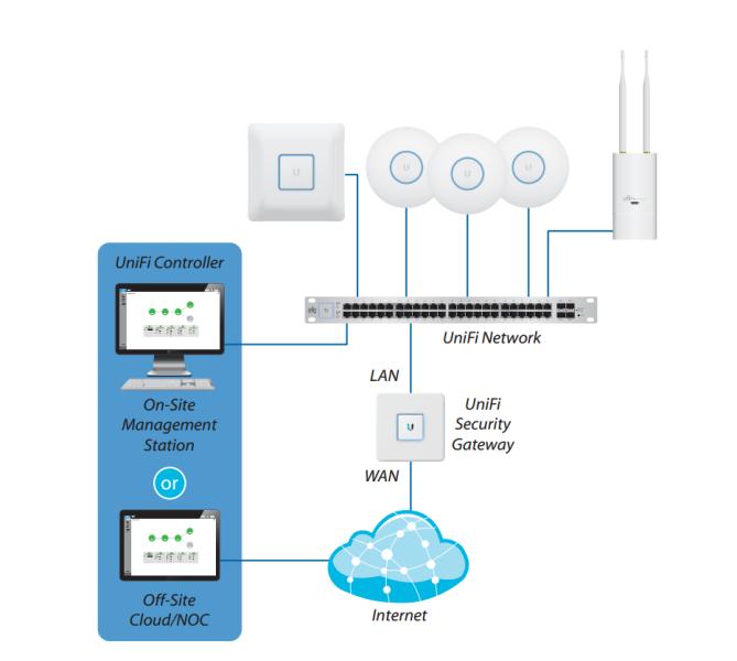 Схема единой сети UniFi с роутером