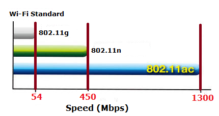 802.11ac WiFi