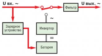 Работа резервного ИБП от сети