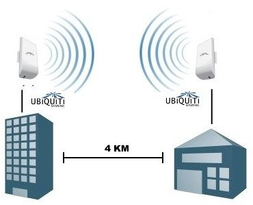 Точка доступа Ubiquiti  LOCOM2 UniFi NanoStation Loco M2 802.11n 150Mbps 2.4GHz