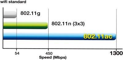 Стандарт 802.11ac в MikroTik NetBox 5