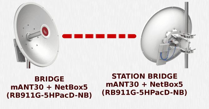 MikroTik NetBox 5 - мост