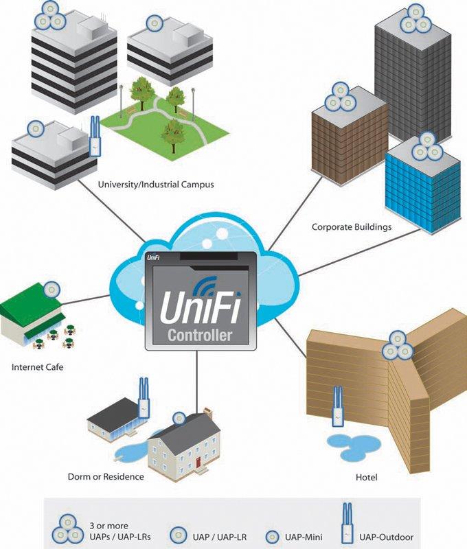Корпоративная сеть на основе UniFi