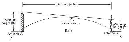 Радиогоризонт