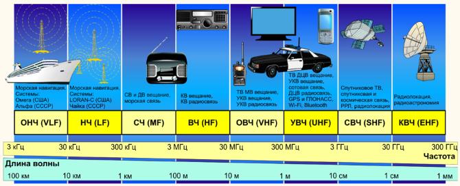Использование электромагнитных (радио) волн в зависимости от частоты