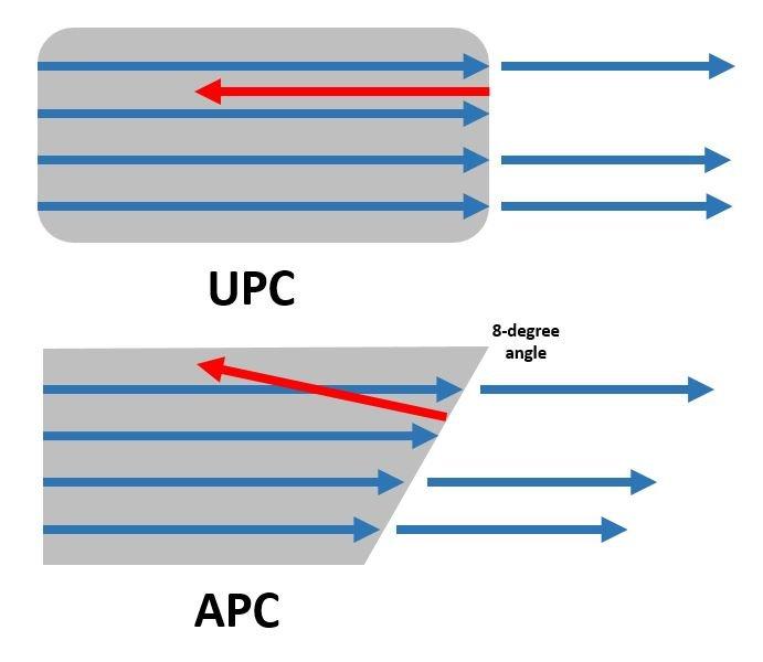 Сравнение полировки UPC и APC