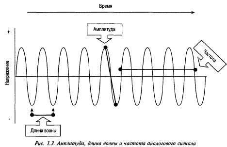 Длина и частота радиоволны (сигнала WiFi)
