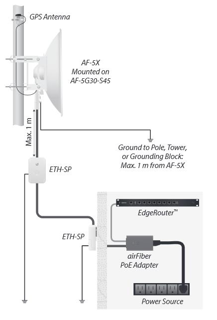 Грозозащита и заземление AirFiber AF-5X