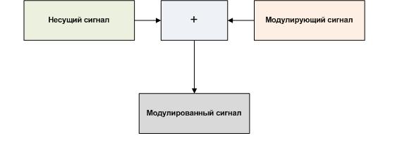 Что такое модуляция
