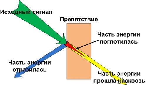 Отражение сигнала WiFi