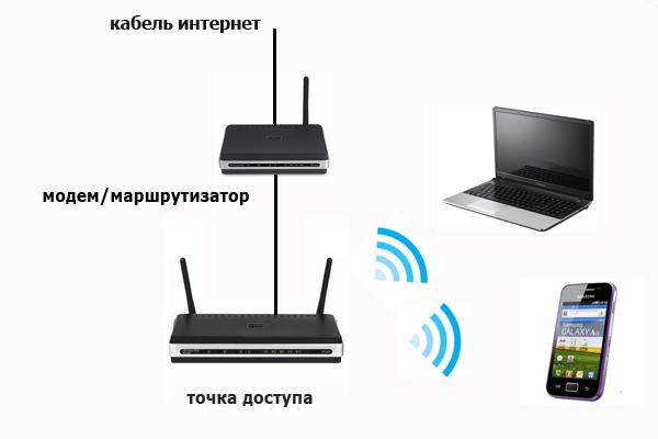 Схема подключения домашней точки доступа
