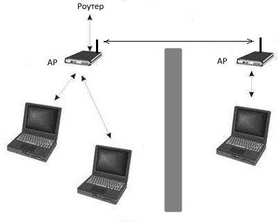 Точка доступа для расширения сети