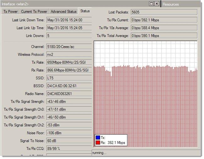 wAP ac 5ГГц UDP RX