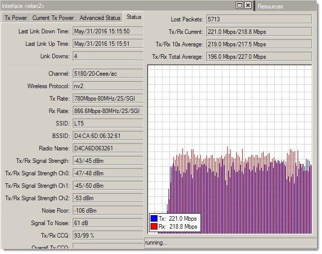 wAP ac 5ГГц UDP TX/RX