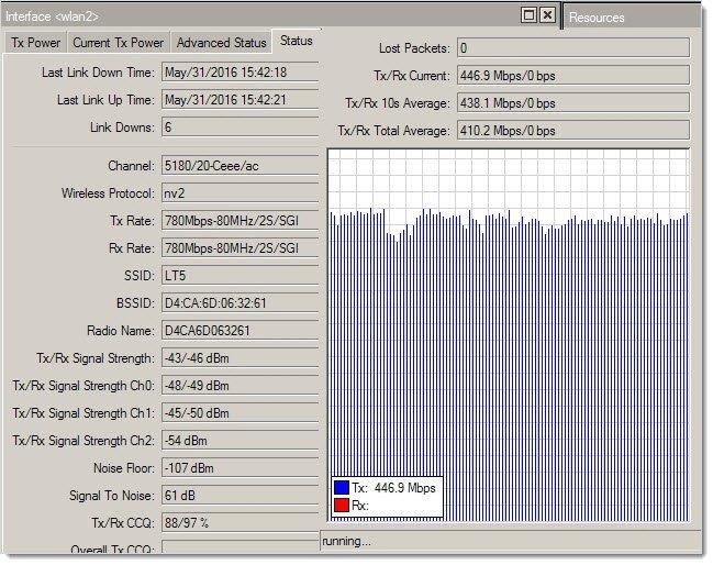 wAP ac 5ГГц UDP TX