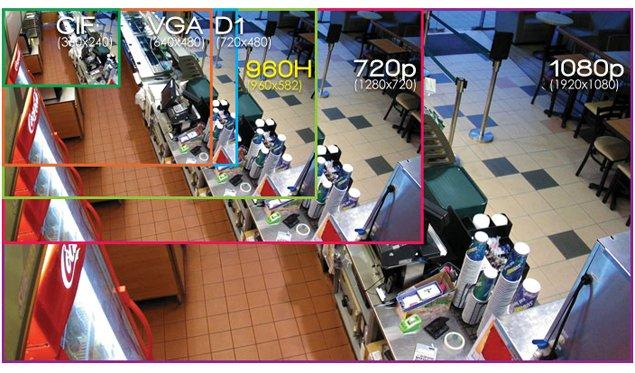 Сравнение разрешений камер для видеонаблюдения