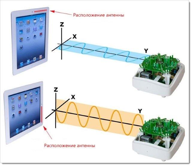 Согласованная поляризация антенн WiFi