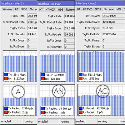 Тест WiFi скорости hAP ac в разных стандартах