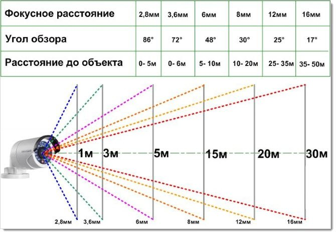 Фокусное расстояние и угол обзора камеры