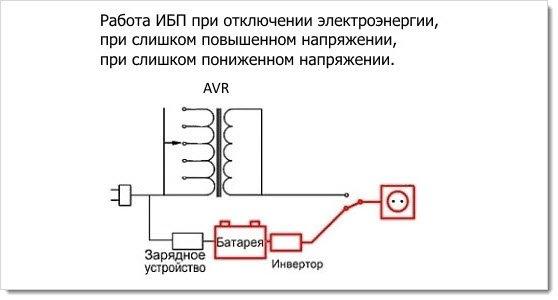 Схема работы линейного ИБП при отключении электроэнергии