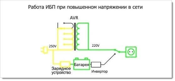 Схема работы линейного ИБП при повышенном напряжении