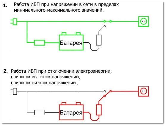 Схема работы оффлайн UPS