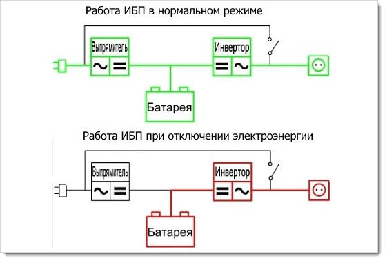Схема работы онлайн ИБП
