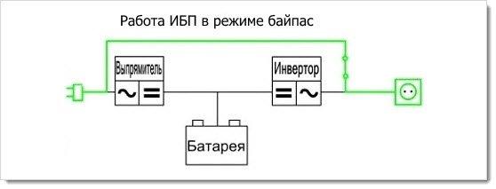 Схема работы онлайн ИБП в режиме байпас