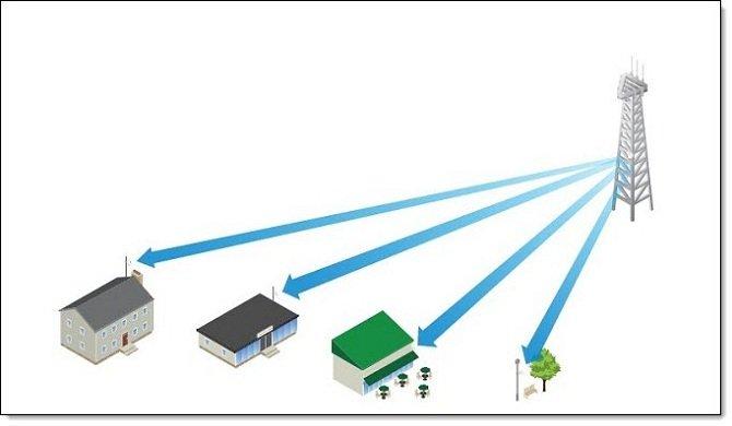 Пример использования антенн PrismStation 5AC