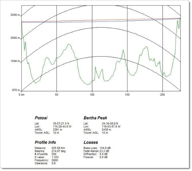 Радиорелейная линия на 225 км
