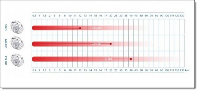 Сравнительная характеристика пропускной способности LHG