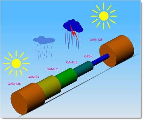 Адаптивная модуляция в зависимости от погодных условий